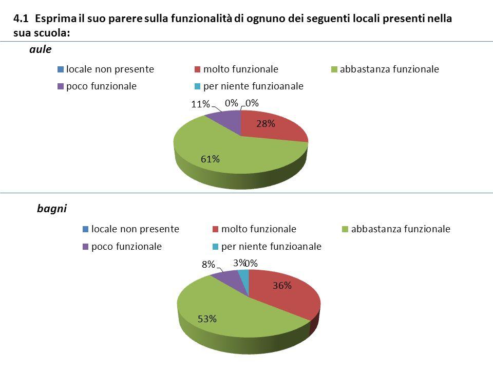 4.1 Esprima il suo parere sulla funzionalità di ognuno dei seguenti locali presenti nella sua scuola: aule bagni