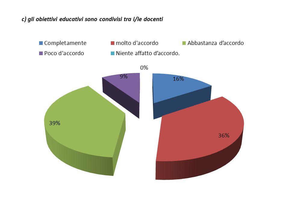 c) gli obiettivi educativi sono condivisi tra i/le docenti