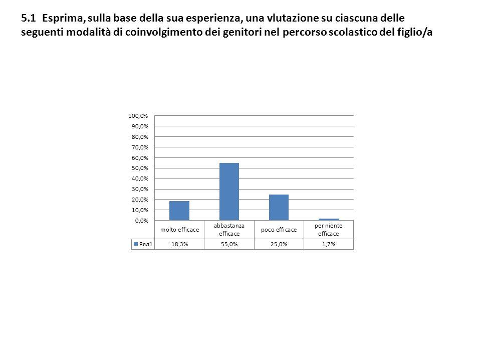 5.1 Esprima, sulla base della sua esperienza, una vlutazione su ciascuna delle seguenti modalità di coinvolgimento dei genitori nel percorso scolastico del figlio/a