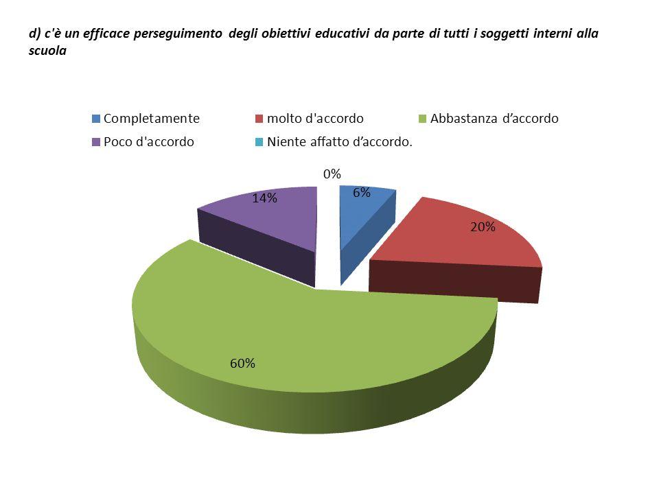 d) c è un efficace perseguimento degli obiettivi educativi da parte di tutti i soggetti interni alla scuola