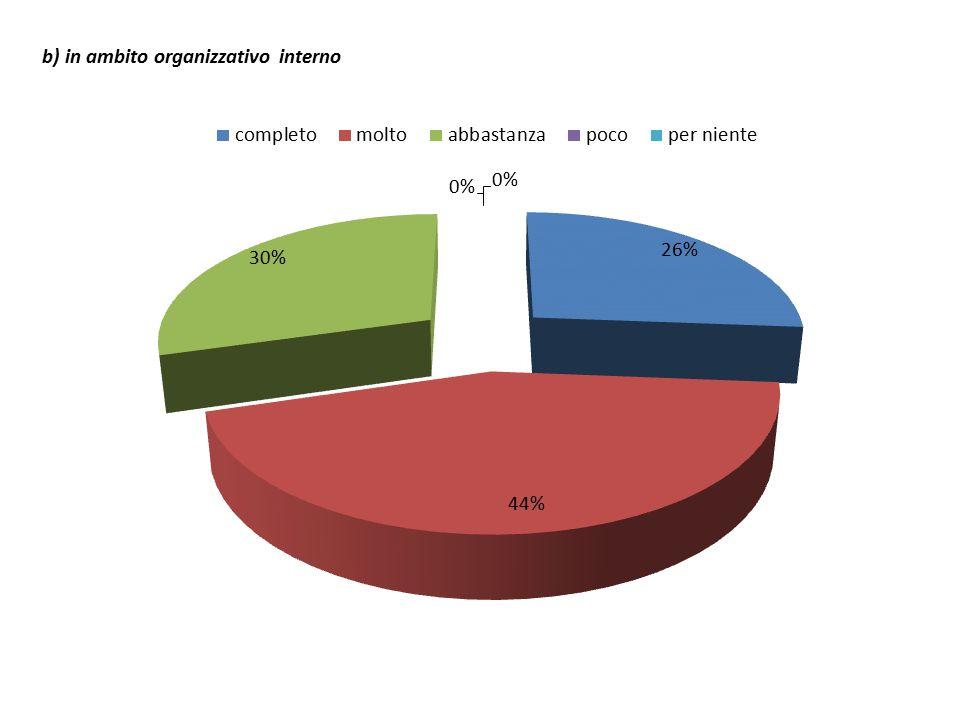 b) in ambito organizzativo interno