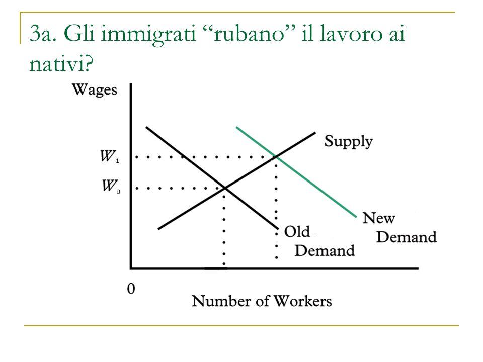3a. Gli immigrati rubano il lavoro ai nativi?