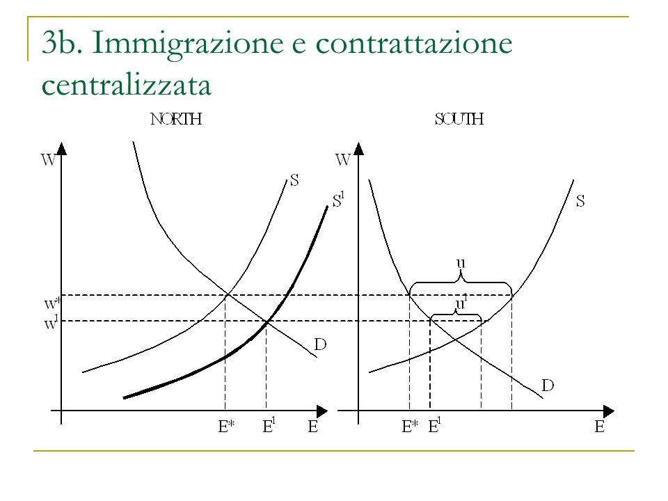 3b. Immigrazione e contrattazione centralizzata