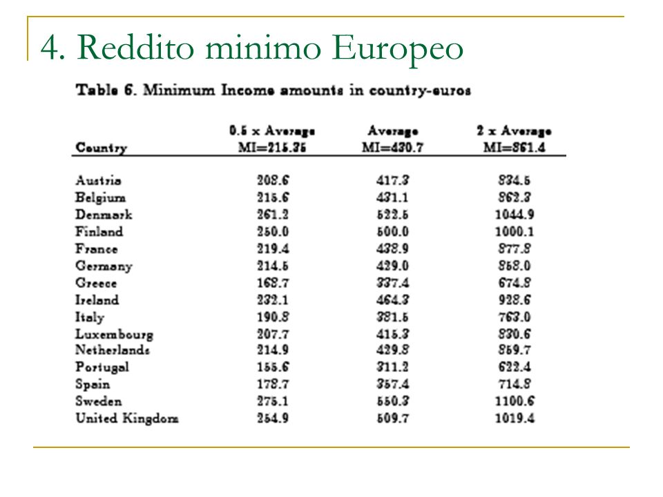 4. Reddito minimo Europeo
