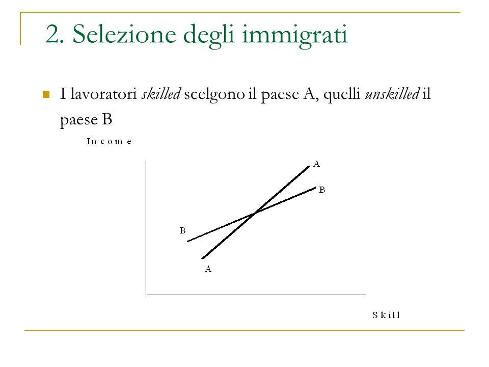 2. Selezione degli immigrati I lavoratori skilled scelgono il paese A, quelli unskilled il paese B