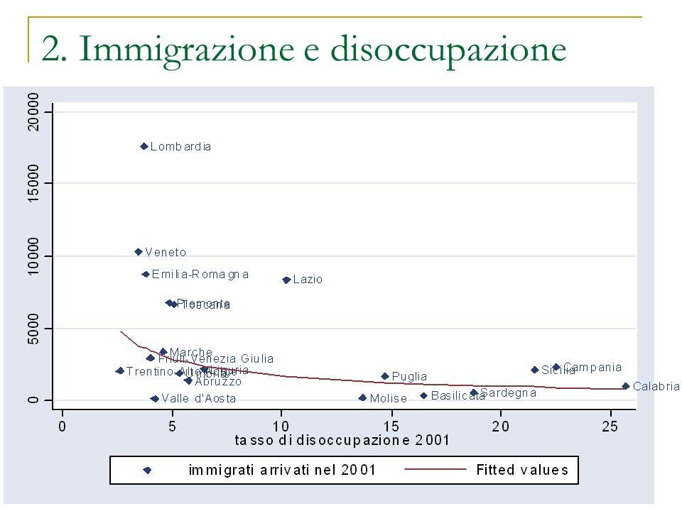 3.Effetti sul paese/area di destinazione 1.Gli immigrati rubano il lavoro ai nativi.