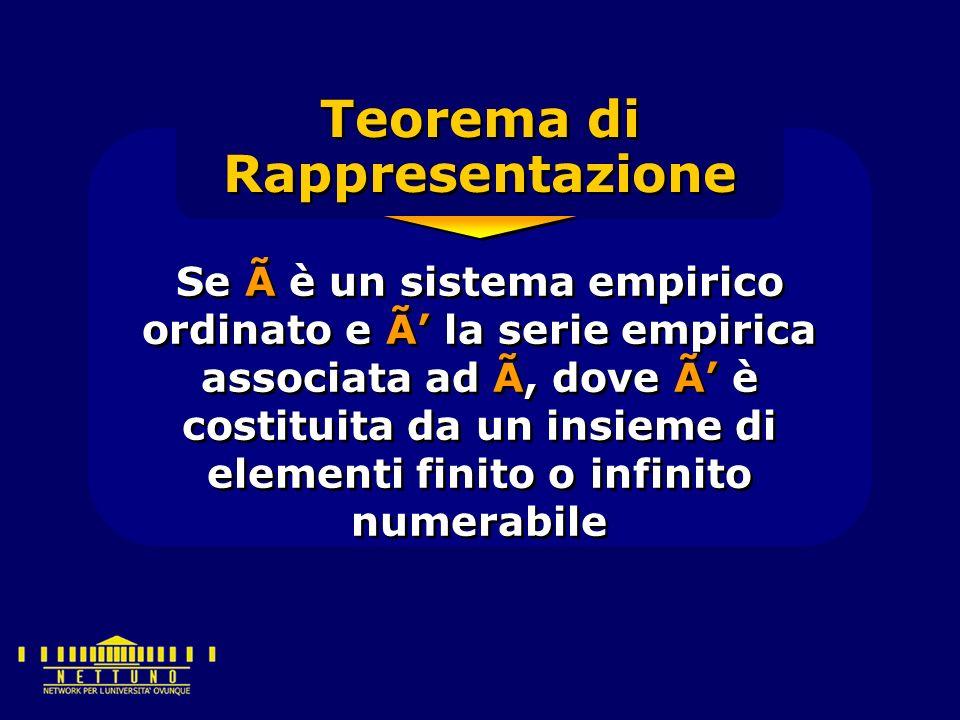 Se à è un sistema empirico ordinato e Ã' la serie empirica associata ad Ã, dove Ã' è costituita da un insieme di elementi finito o infinito numerabile Teorema di Rappresentazione
