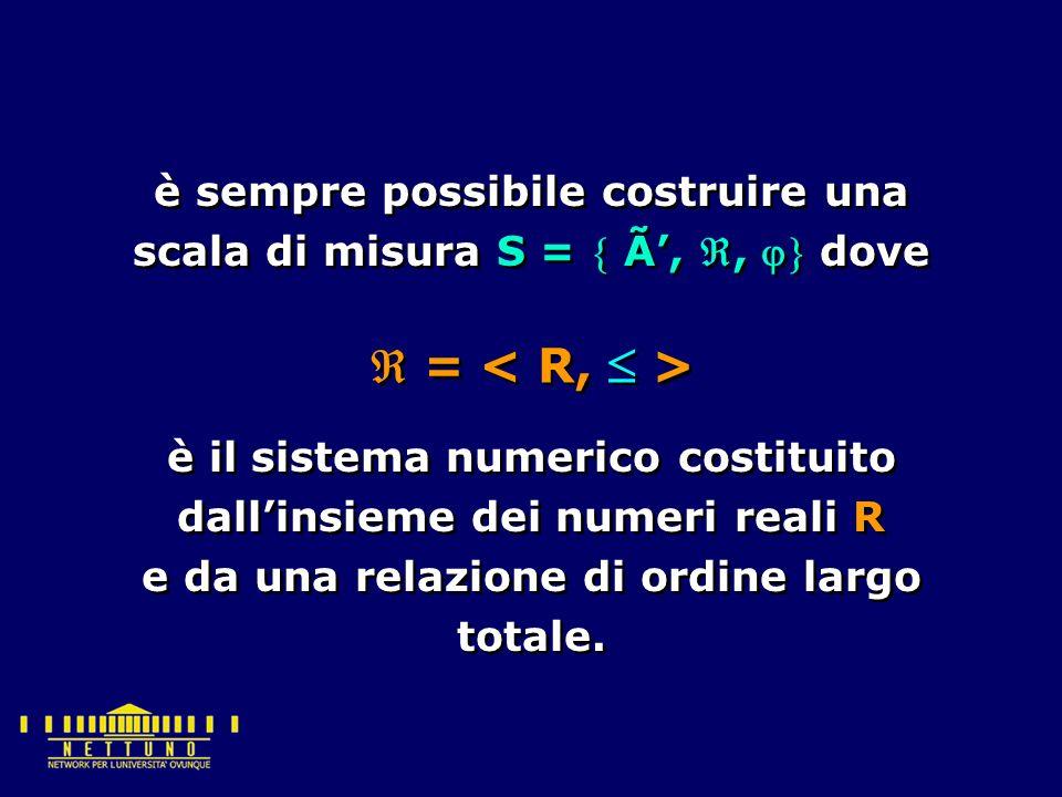  = è sempre possibile costruire una scala di misura S =  Ã', ,  dove è il sistema numerico costituito dall'insieme dei numeri reali R e da una relazione di ordine largo totale.