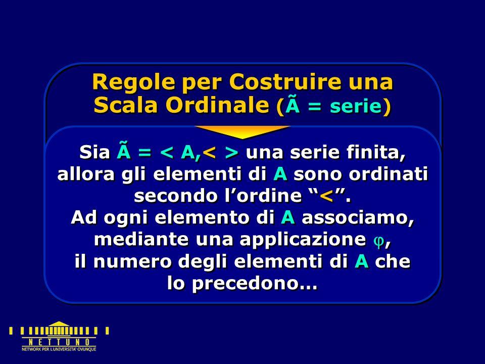 Regole per Costruire una Scala Ordinale (à = serie) Sia à = una serie finita, allora gli elementi di A sono ordinati secondo l'ordine < .