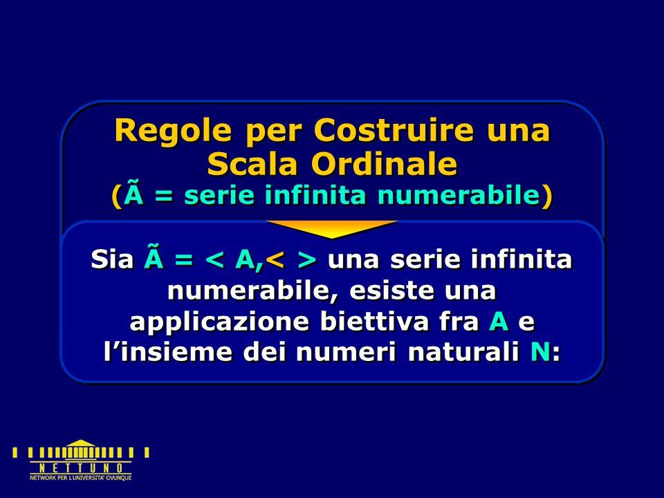 Regole per Costruire una Scala Ordinale (à = serie infinita numerabile) Sia à = una serie infinita numerabile, esiste una applicazione biettiva fra A e l'insieme dei numeri naturali N: