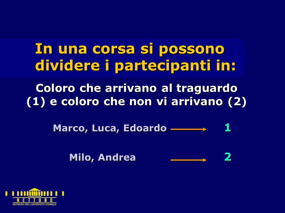 In una corsa si possono dividere i partecipanti in: Marco, Luca, Edoardo 1 Milo, Andrea 2 Coloro che arrivano al traguardo (1) e coloro che non vi arrivano (2)