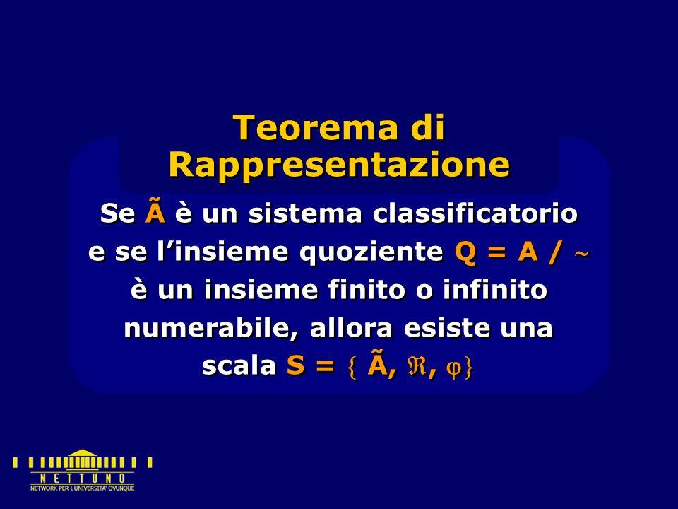 Se à è un sistema classificatorio e se l'insieme quoziente Q = A /  è un insieme finito o infinito numerabile, allora esiste una scala S =  Ã, ,  Teorema di Rappresentazione