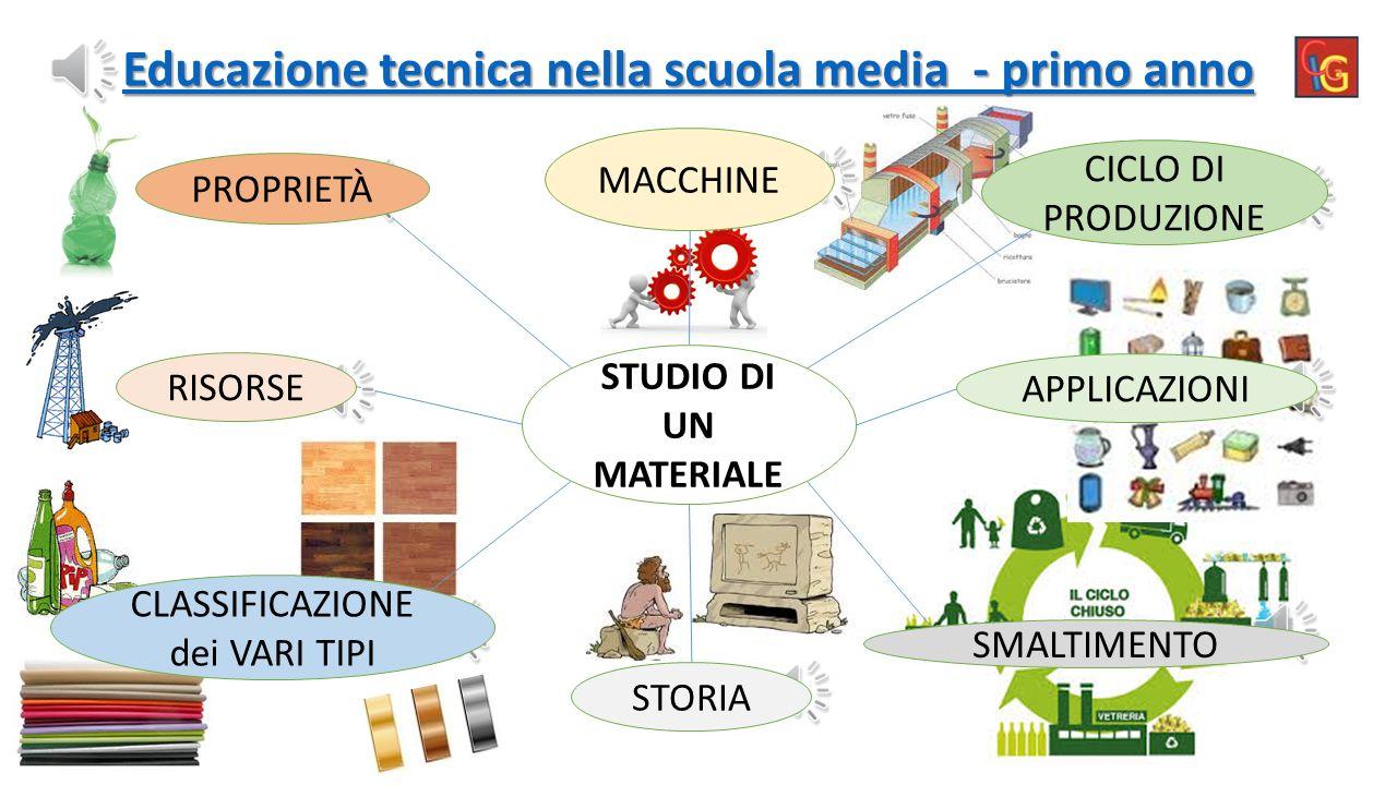 """I.C. """"V.Galilei"""" di Pisa AUDIOLIBRO di Tecnologia con AUTOVERIFICA finale LIVELLO INIZIALE: SINTESI degli argomenti del corso di TECNOLOGIA NELLA SCUO"""
