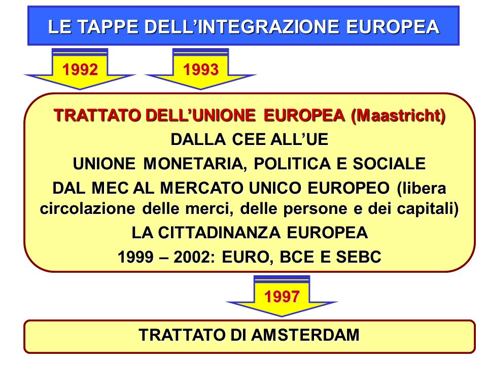 11 TRATTATO DELL'UNIONE EUROPEA (Maastricht) DALLA CEE ALL'UE UNIONE MONETARIA, POLITICA E SOCIALE DAL MEC AL MERCATO UNICO EUROPEO (libera circolazione delle merci, delle persone e dei capitali) LA CITTADINANZA EUROPEA 1999 – 2002: EURO, BCE E SEBC LE TAPPE DELL'INTEGRAZIONE EUROPEA 1992 TRATTATO DI AMSTERDAM 1997 1993