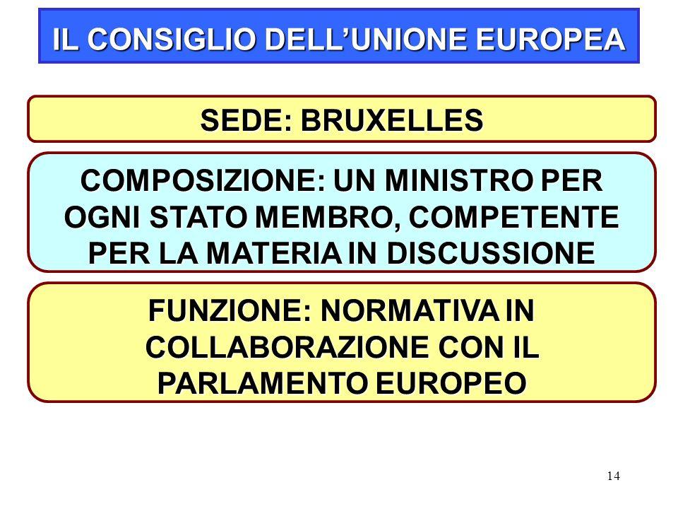 14 SEDE: BRUXELLES IL CONSIGLIO DELL'UNIONE EUROPEA COMPOSIZIONE: UN MINISTRO PER OGNI STATO MEMBRO, COMPETENTE PER LA MATERIA IN DISCUSSIONE FUNZIONE: NORMATIVA IN COLLABORAZIONE CON IL PARLAMENTO EUROPEO