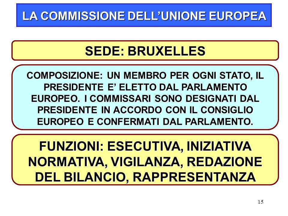 15 SEDE: BRUXELLES LA COMMISSIONE DELL'UNIONE EUROPEA COMPOSIZIONE: UN MEMBRO PER OGNI STATO, IL PRESIDENTE E' ELETTO DAL PARLAMENTO EUROPEO.