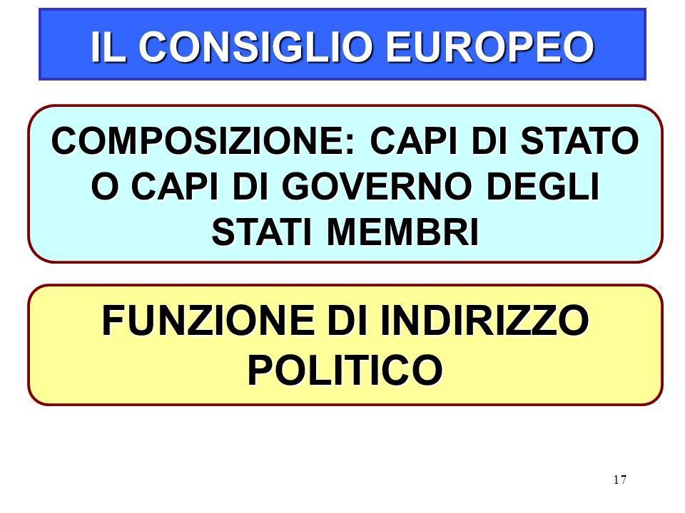 17 IL CONSIGLIO EUROPEO COMPOSIZIONE: CAPI DI STATO O CAPI DI GOVERNO DEGLI STATI MEMBRI FUNZIONE DI INDIRIZZO POLITICO