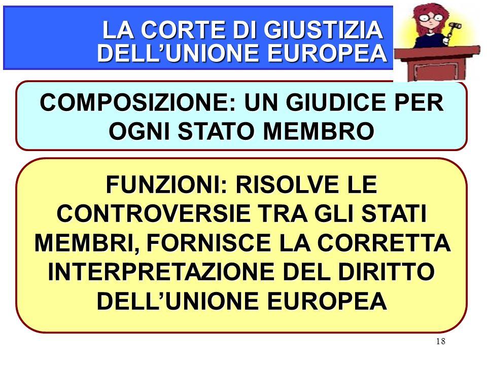 18 LA CORTE DI GIUSTIZIA DELL'UNIONE EUROPEA COMPOSIZIONE: UN GIUDICE PER OGNI STATO MEMBRO FUNZIONI: RISOLVE LE CONTROVERSIE TRA GLI STATI MEMBRI, FORNISCE LA CORRETTA INTERPRETAZIONE DEL DIRITTO DELL'UNIONE EUROPEA