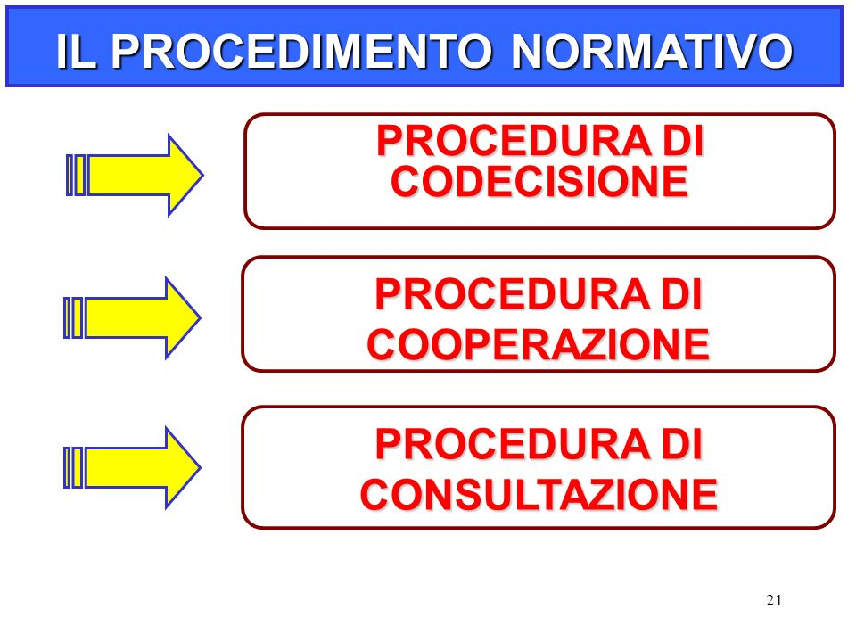 21 PROCEDURA DI CODECISIONE PROCEDURA DI COOPERAZIONE PROCEDURA DI CONSULTAZIONE IL PROCEDIMENTO NORMATIVO