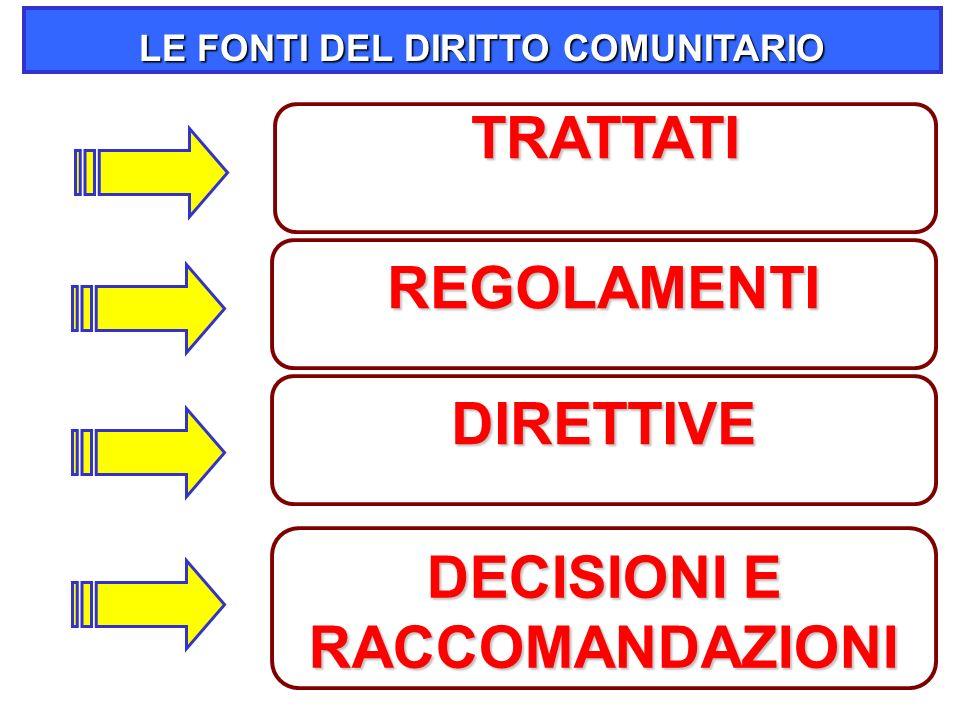 24 LE FONTI DEL DIRITTO COMUNITARIO TRATTATI REGOLAMENTI DIRETTIVE DECISIONI E RACCOMANDAZIONI