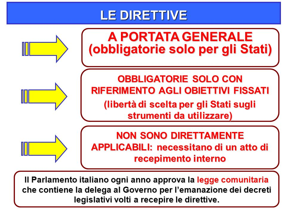 26 LE DIRETTIVE A PORTATA GENERALE (obbligatorie solo per gli Stati) OBBLIGATORIE SOLO CON RIFERIMENTO AGLI OBIETTIVI FISSATI (libertà di scelta per gli Stati sugli strumenti da utilizzare) NON SONO DIRETTAMENTE APPLICABILI: necessitano di un atto di recepimento interno Il Parlamento italiano ogni anno approva la legge comunitaria che contiene la delega al Governo per l'emanazione dei decreti legislativi volti a recepire le direttive.