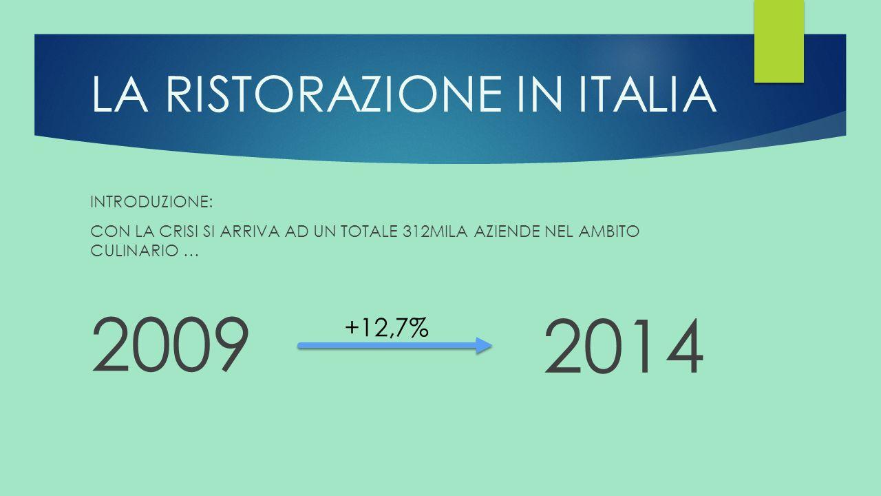 Aziende ristorazione collettiva italia