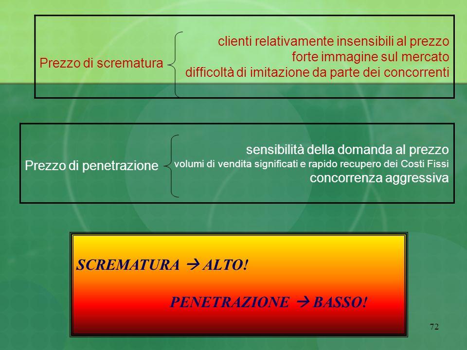 difficoltà penetrazione