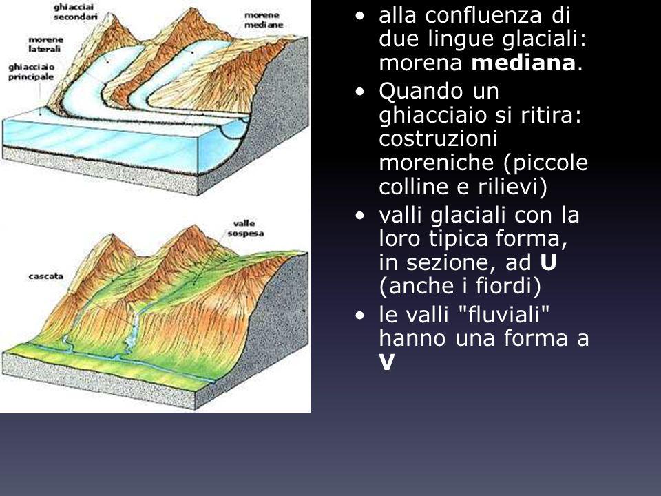 alla confluenza di due lingue glaciali: morena mediana. Quando un ghiacciaio si ritira: costruzioni moreniche (piccole colline e rilievi) valli glacia