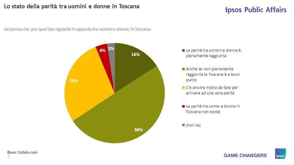3 Lo stato della parità tra uomini e donne in Toscana Lei pensa che, per quel che riguarda il rapporto tra uomini e donne, in Toscana: Base: totale casi