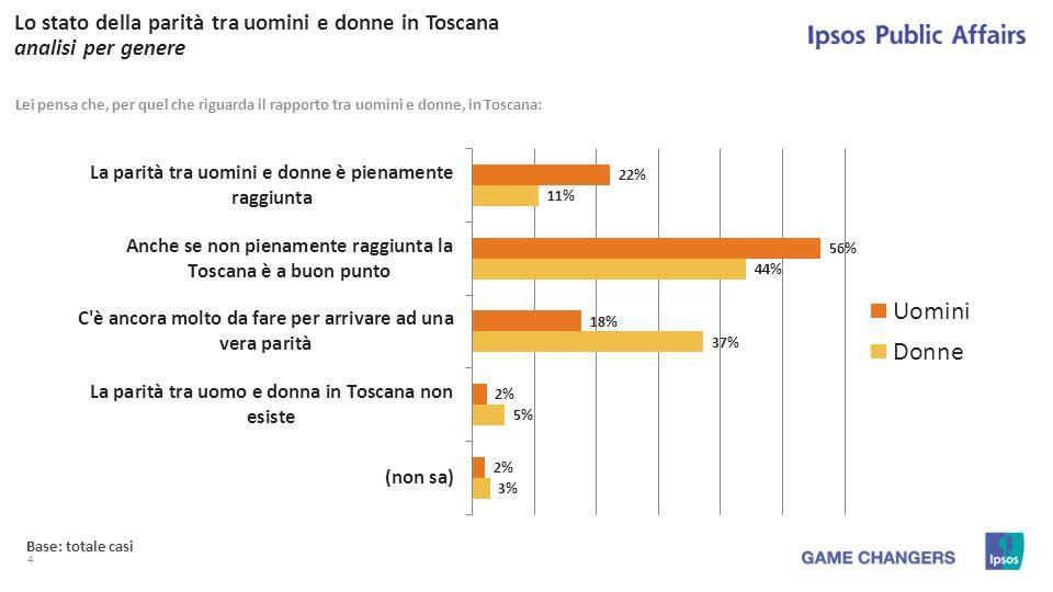 4 Lo stato della parità tra uomini e donne in Toscana analisi per genere Lei pensa che, per quel che riguarda il rapporto tra uomini e donne, in Toscana: Base: totale casi