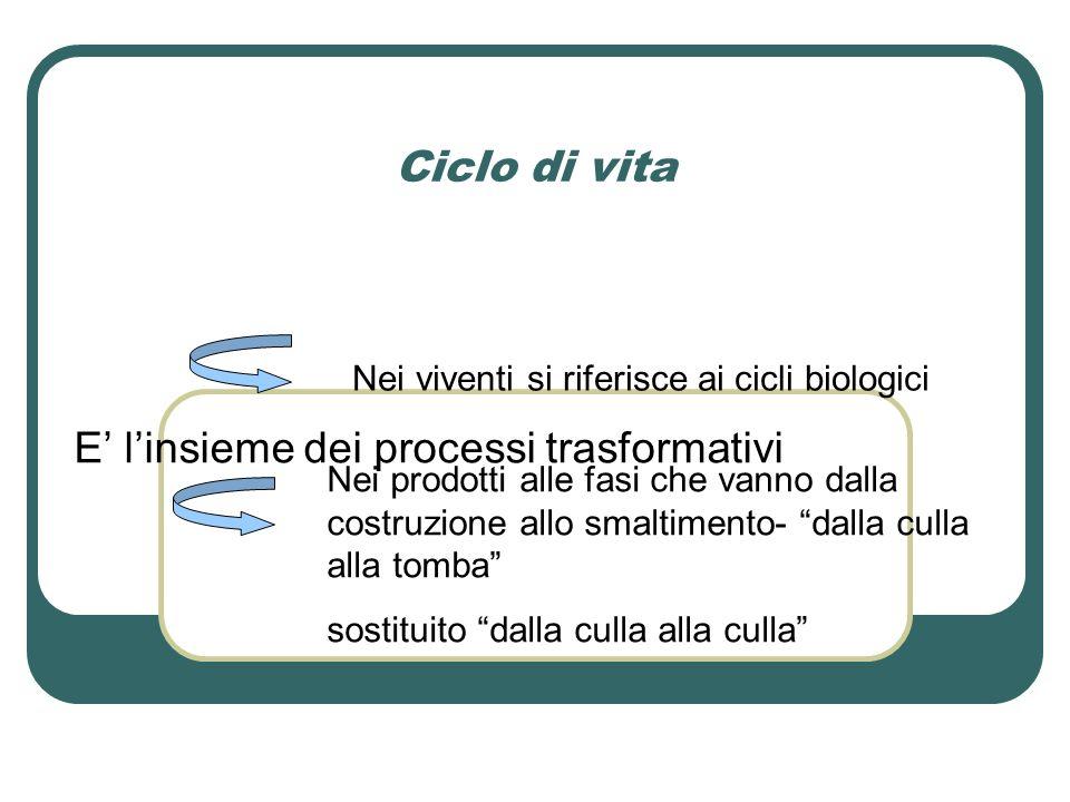Ciclo di vita E' l'insieme dei processi trasformativi Nei viventi si riferisce ai cicli biologici Nei prodotti alle fasi che vanno dalla costruzione allo smaltimento- dalla culla alla tomba sostituito dalla culla alla culla