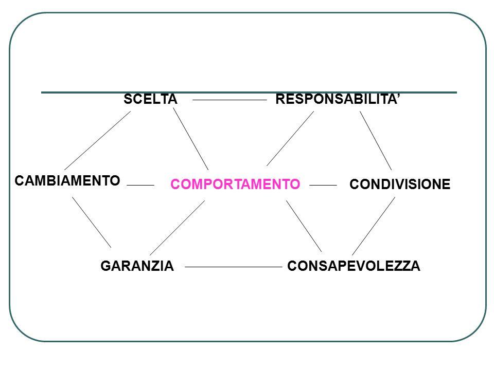 COMPORTAMENTO SCELTARESPONSABILITA' CAMBIAMENTO CONDIVISIONE GARANZIACONSAPEVOLEZZA