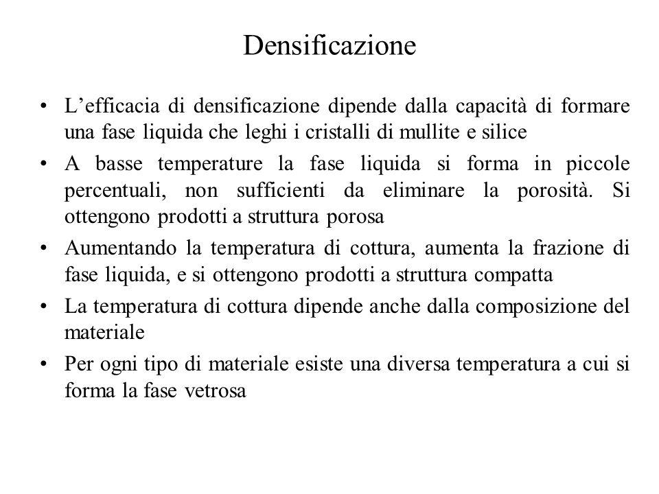 Densificazione L'efficacia di densificazione dipende dalla capacità di formare una fase liquida che leghi i cristalli di mullite e silice A basse temperature la fase liquida si forma in piccole percentuali, non sufficienti da eliminare la porosità.
