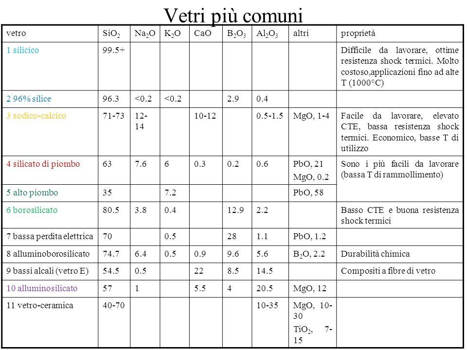Vetri più comuni vetroSiO 2 Na 2 OK2OK2OCaOB2O3B2O3 Al 2 O 3 altriproprietà 1 silicico99.5+Difficile da lavorare, ottime resistenza shock termici.
