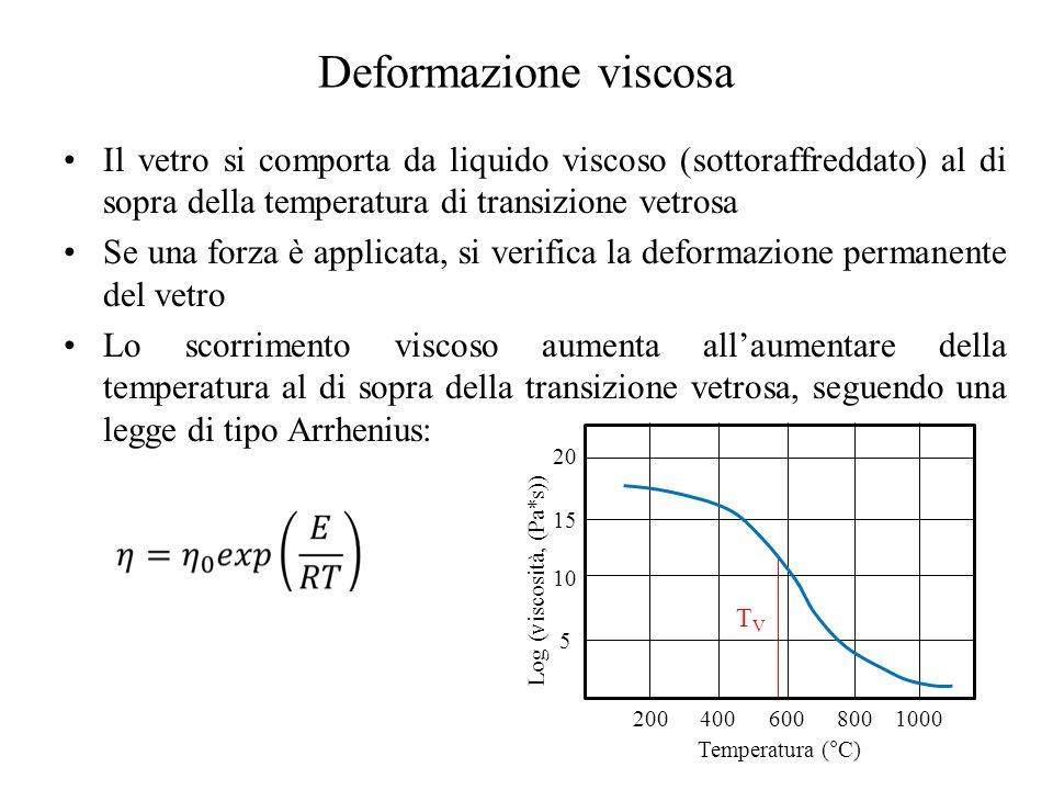 Deformazione viscosa Il vetro si comporta da liquido viscoso (sottoraffreddato) al di sopra della temperatura di transizione vetrosa Se una forza è applicata, si verifica la deformazione permanente del vetro Lo scorrimento viscoso aumenta all'aumentare della temperatura al di sopra della transizione vetrosa, seguendo una legge di tipo Arrhenius: 2004006008001000 Temperatura (°C) 5 10 15 20 Log (viscosità, (Pa*s)) TVTV