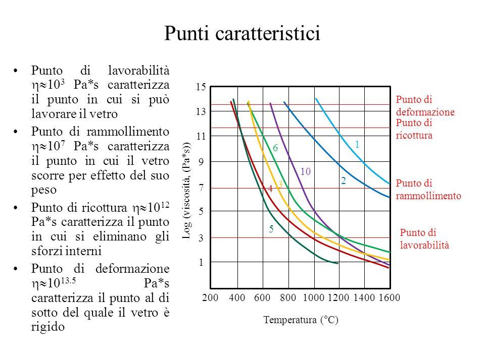 Punti caratteristici Punto di lavorabilità  10 3 Pa*s caratterizza il punto in cui si può lavorare il vetro Punto di rammollimento  10 7 Pa*s caratterizza il punto in cui il vetro scorre per effetto del suo peso Punto di ricottura  10 12 Pa*s caratterizza il punto in cui si eliminano gli sforzi interni Punto di deformazione  10 13.5 Pa*s caratterizza il punto al di sotto del quale il vetro è rigido 4006008001000120014001600200 Temperatura (°C) 1 3 5 7 9 11 13 15 Log (viscosità, (Pa*s)) Punto di deformazione Punto di ricottura Punto di rammollimento Punto di lavorabilità 1 2 10 6 3 4 5