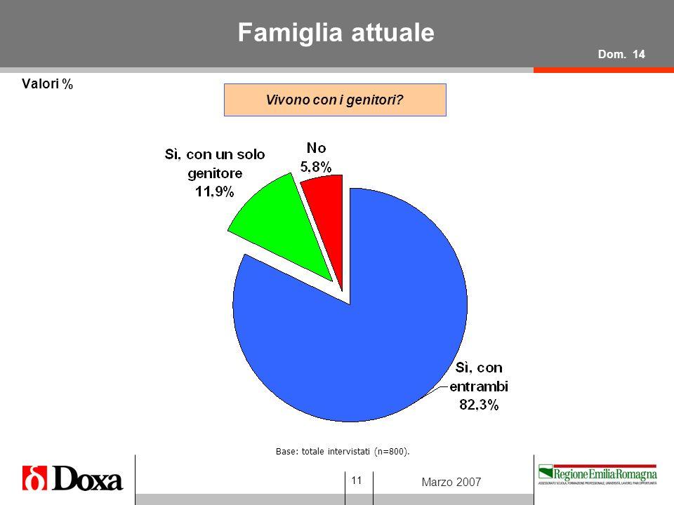 11 Marzo 2007 Famiglia attuale Valori % Base: totale intervistati (n=800).