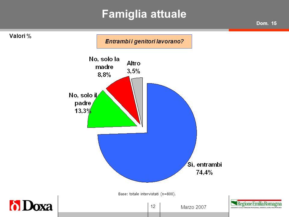 12 Marzo 2007 Famiglia attuale Valori % Base: totale intervistati (n=800).