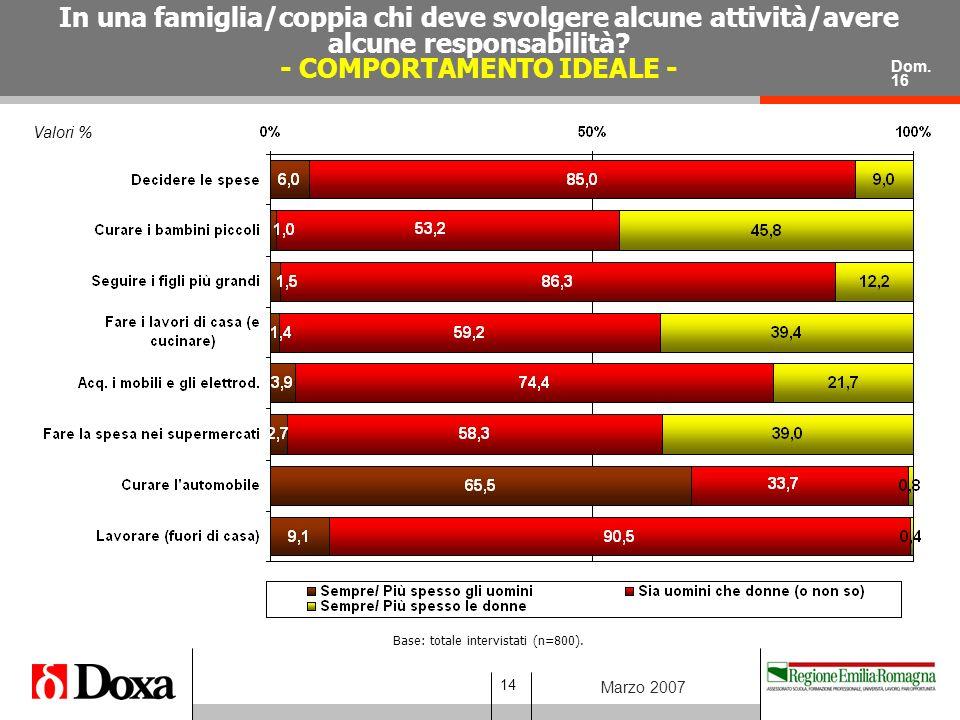 14 Marzo 2007 Valori % In una famiglia/coppia chi deve svolgere alcune attività/avere alcune responsabilità.