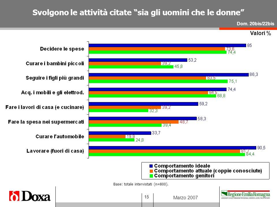 15 Marzo 2007 Valori % Dom.