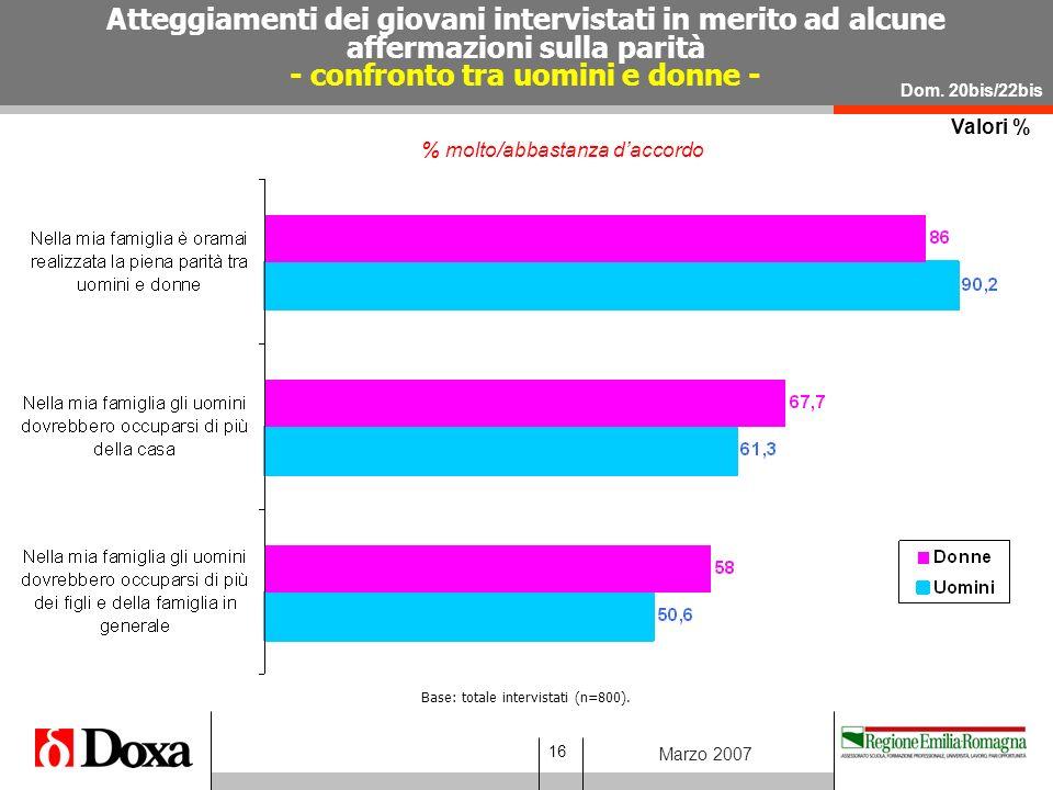 16 Marzo 2007 Valori % Atteggiamenti dei giovani intervistati in merito ad alcune affermazioni sulla parità - confronto tra uomini e donne - % molto/abbastanza d'accordo Dom.