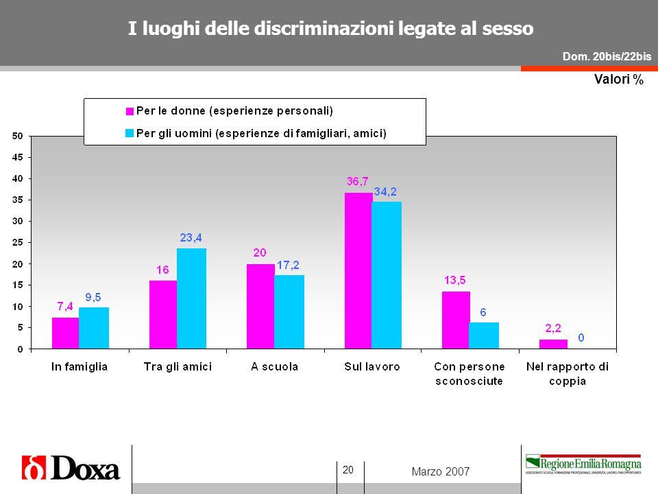 20 Marzo 2007 Valori % I luoghi delle discriminazioni legate al sesso Dom. 20bis/22bis
