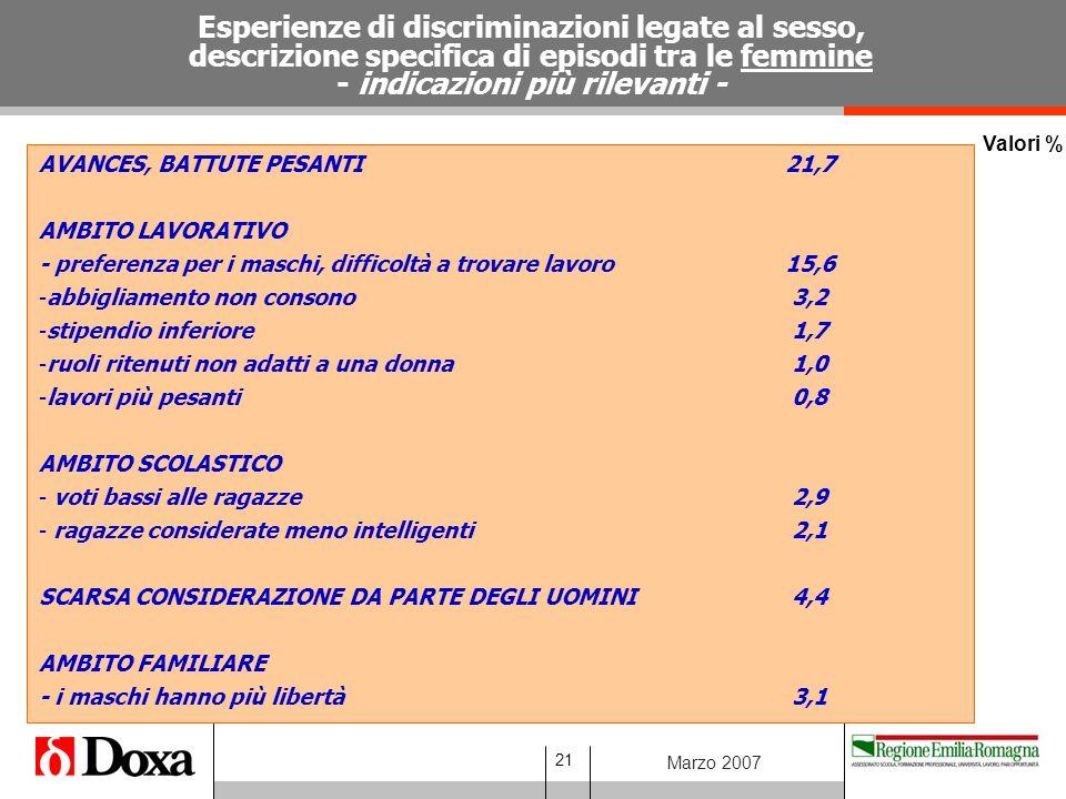 21 Marzo 2007 Valori % Esperienze di discriminazioni legate al sesso, descrizione specifica di episodi tra le femmine - indicazioni più rilevanti - AVANCES, BATTUTE PESANTI21,7 AMBITO LAVORATIVO - preferenza per i maschi, difficoltà a trovare lavoro15,6 -abbigliamento non consono 3,2 -stipendio inferiore 1,7 -ruoli ritenuti non adatti a una donna 1,0 -lavori più pesanti 0,8 AMBITO SCOLASTICO - voti bassi alle ragazze 2,9 - ragazze considerate meno intelligenti 2,1 SCARSA CONSIDERAZIONE DA PARTE DEGLI UOMINI 4,4 AMBITO FAMILIARE - i maschi hanno più libertà 3,1