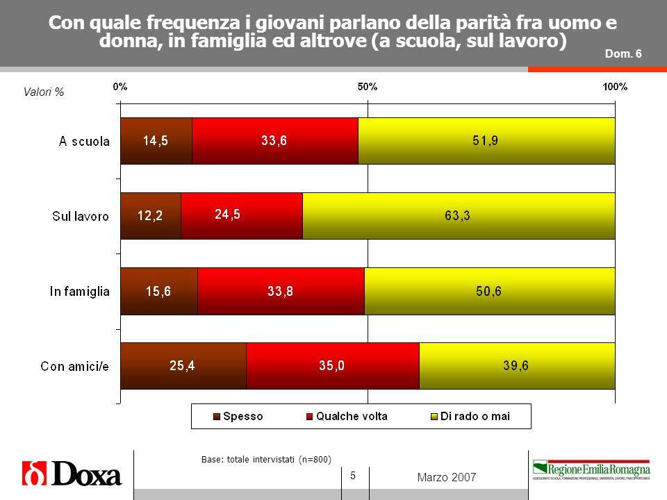 5 Marzo 2007 Valori % Con quale frequenza i giovani parlano della parità fra uomo e donna, in famiglia ed altrove (a scuola, sul lavoro) Dom.