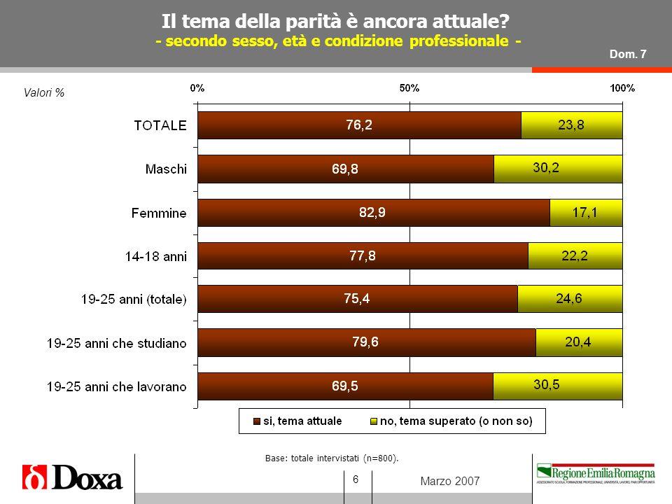 17 Marzo 2007 Valori % Atteggiamenti dei giovani intervistati in merito ad alcune affermazioni sulla parità - confronto tra uomini e donne - % molto/abbastanza d'accordo Dom.