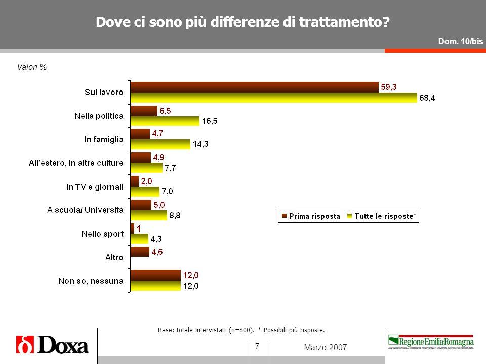 8 Marzo 2007 Valori % Si deve parlare di più, (avere più informazioni e scambi di opinioni ed esperienze) sul tema della parità.