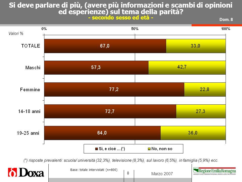 19 Marzo 2007 Valori % Esperienze di discriminazioni legate al sesso (essere trattate male o in modo ingiusto, per il fatto di essere una donna) Dom.