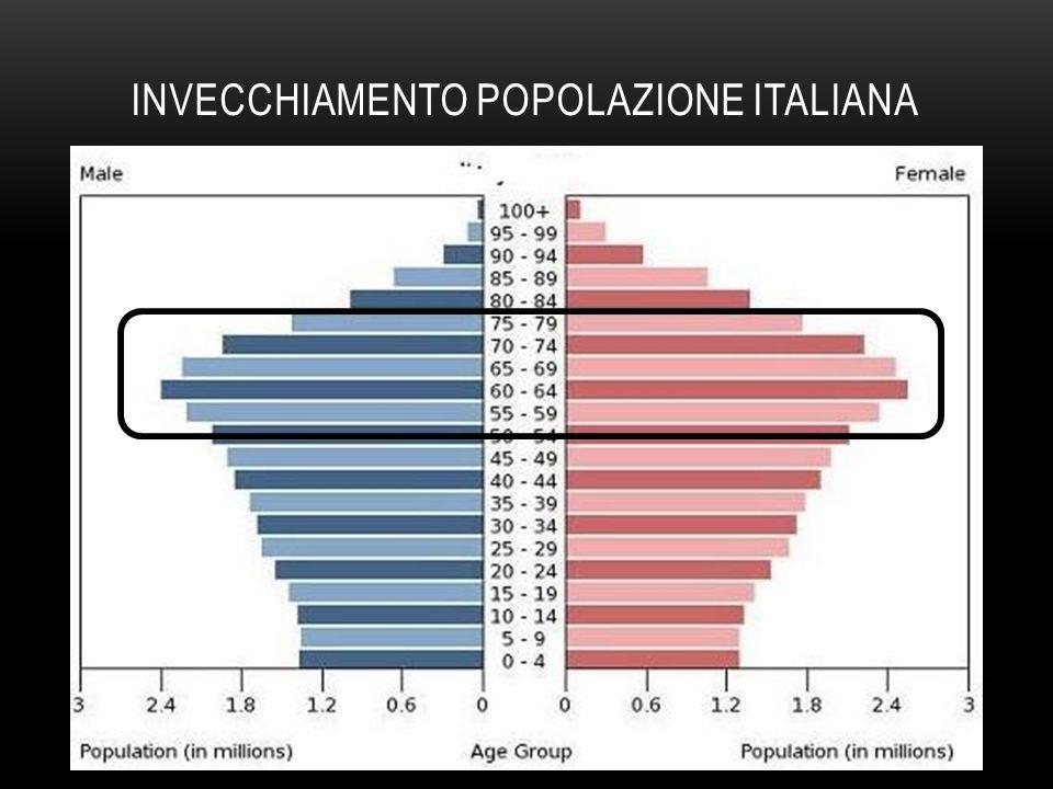 INVECCHIAMENTO POPOLAZIONE ITALIANA