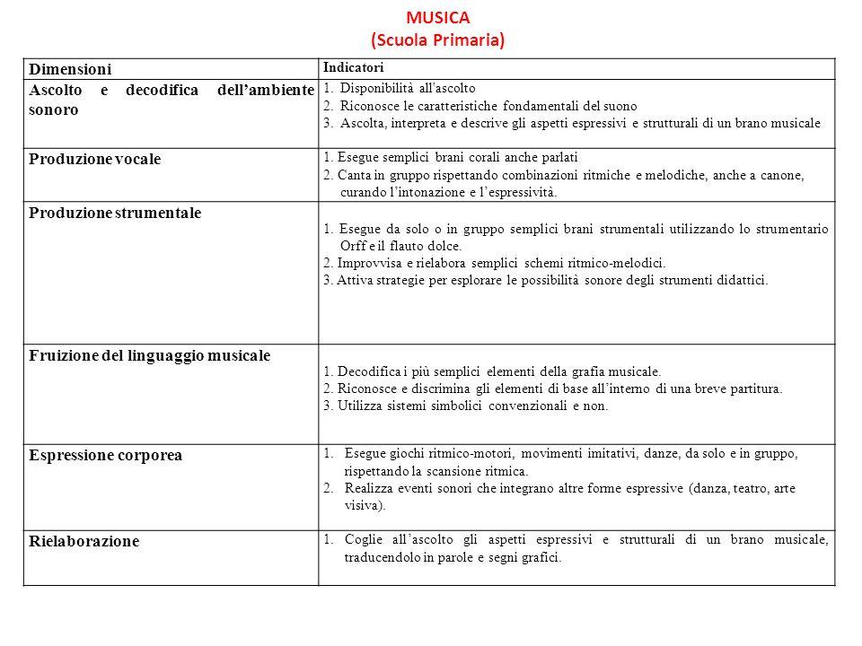 Famoso MUSICA (Scuola Primaria) Dimensioni Indicatori Ascolto e  MT65