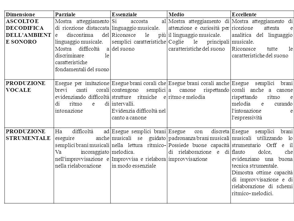 Popolare MUSICA (Scuola Primaria) Dimensioni Indicatori Ascolto e  PB04